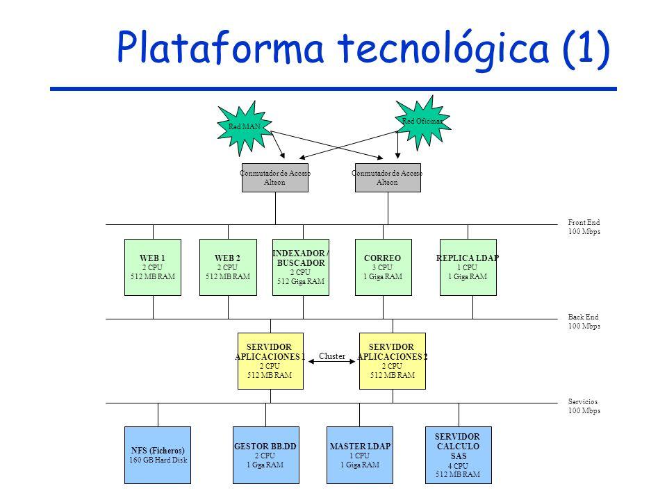 Plataforma tecnológica (1) Red MAN Red Oficinas Conmutador de Acceso Alteon Conmutador de Acceso Alteon Front End 100 Mbps Back End 100 Mbps Servicios 100 Mbps WEB 1 2 CPU 512 MB RAM WEB 2 2 CPU 512 MB RAM INDEXADOR / BUSCADOR 2 CPU 512 Giga RAM CORREO 3 CPU 1 Giga RAM REPLICA LDAP 1 CPU 1 Giga RAM SERVIDOR APLICACIONES 1 2 CPU 512 MB RAM SERVIDOR APLICACIONES 2 2 CPU 512 MB RAM Cluster NFS (Ficheros) 160 GB Hard Disk GESTOR BB.DD 2 CPU 1 Gga RAM MASTER LDAP 1 CPU 1 Giga RAM SERVIDOR CALCULO SAS 4 CPU 512 MB RAM