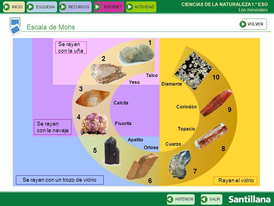 CIENCIAS DE LA NATURALEZA 1.º ESO Los minerales Escala de Mohs INICIOESQUEMARECURSOSINTERNETACTIVIDAD SALIRANTERIOR Talco Yeso 1 2 3 4 5 6 7 8 9 10 Ca