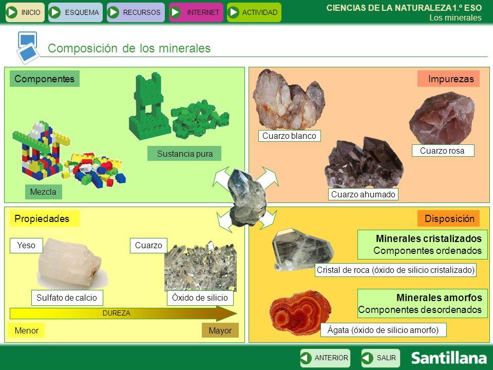 CIENCIAS DE LA NATURALEZA 1.º ESO Los minerales Composición de los minerales INICIOESQUEMARECURSOSINTERNETACTIVIDAD SALIRANTERIOR Componentes Mezcla S
