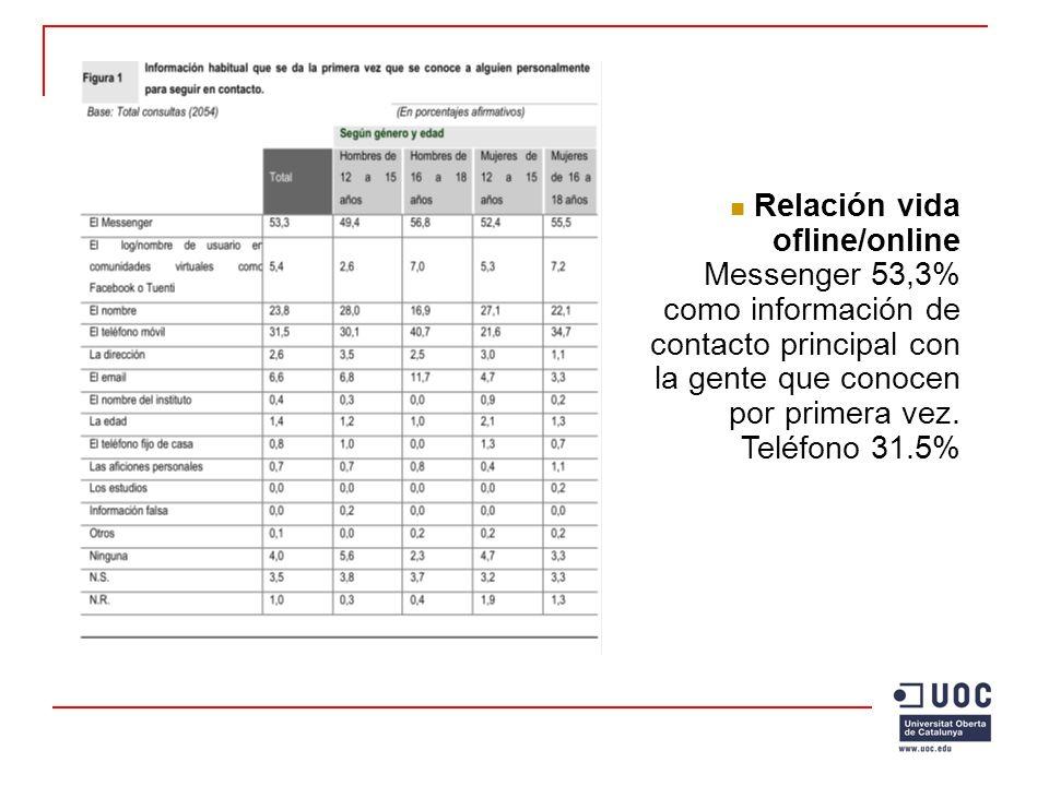 Características de uso Chica, ESO, Santiago de Compostela: Es como mi diario personal, una manera de desahogarme.
