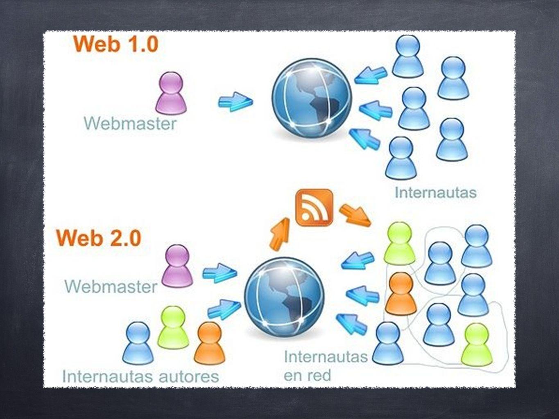 Servicios web 2.0 populares