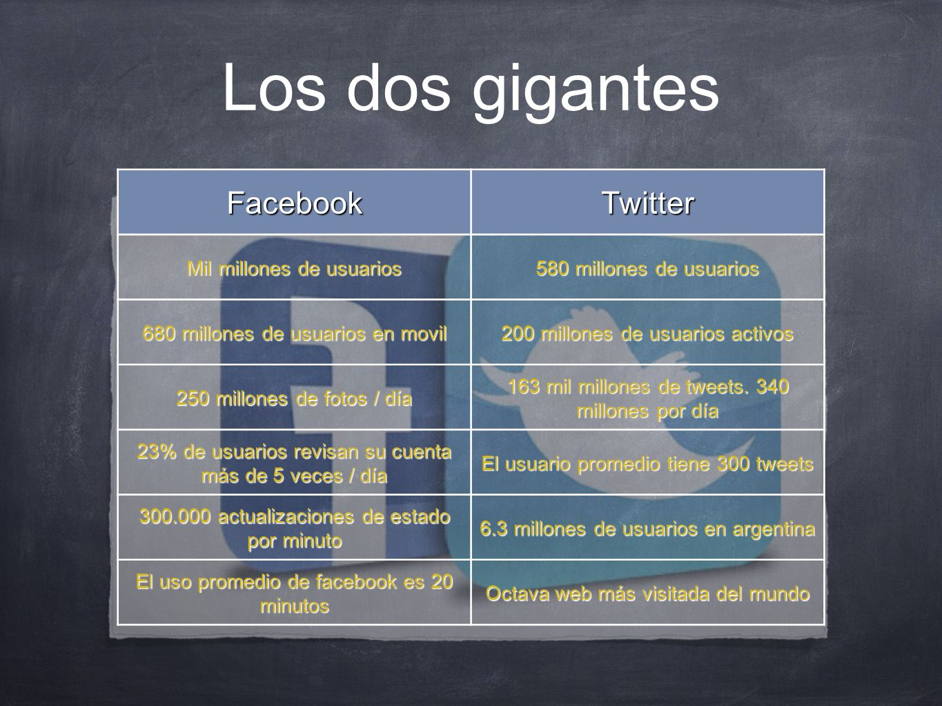 Los dos gigantesFacebookTwitter Mil millones de usuarios 580 millones de usuarios 680 millones de usuarios en movil 200 millones de usuarios activos 2