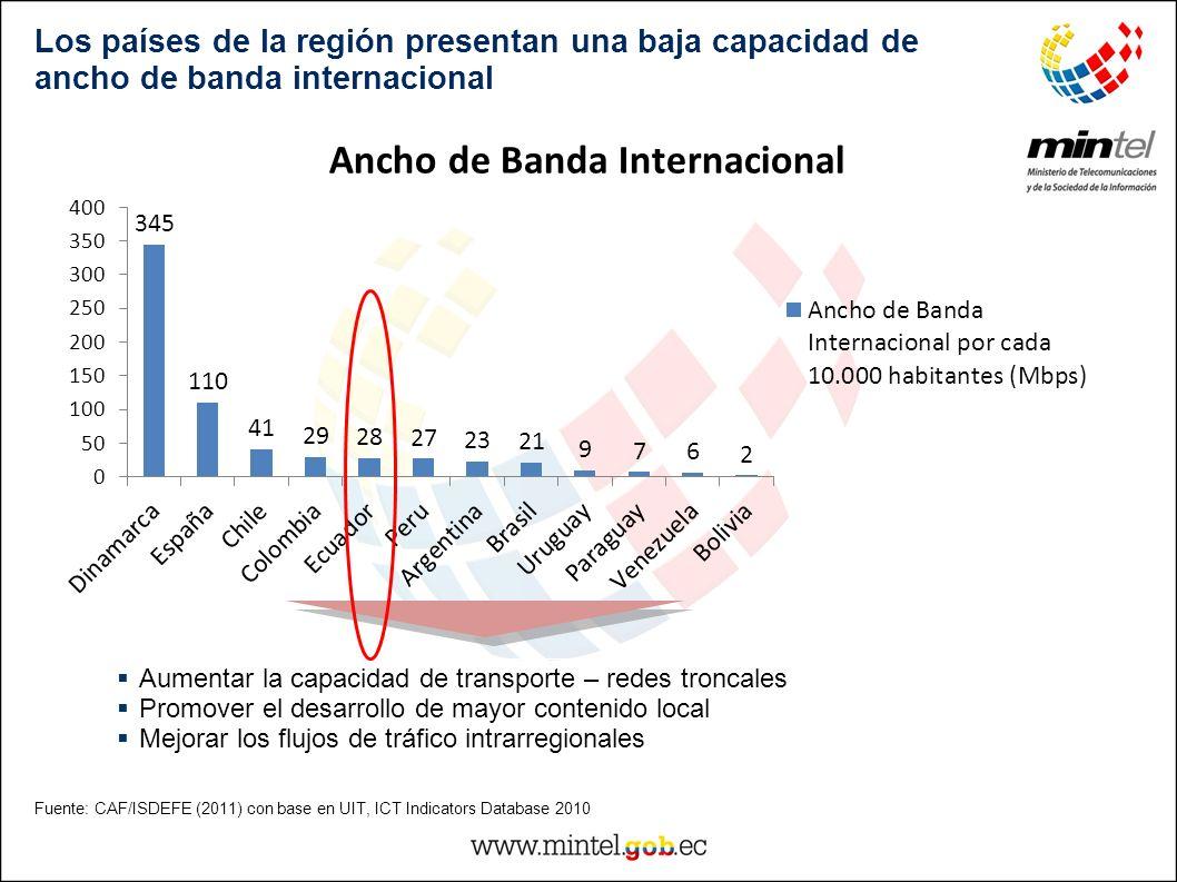 Fuente: CAF/ISDEFE (2011) con base en UIT, ICT Indicators Database 2010 Los países de la región presentan una baja capacidad de ancho de banda interna