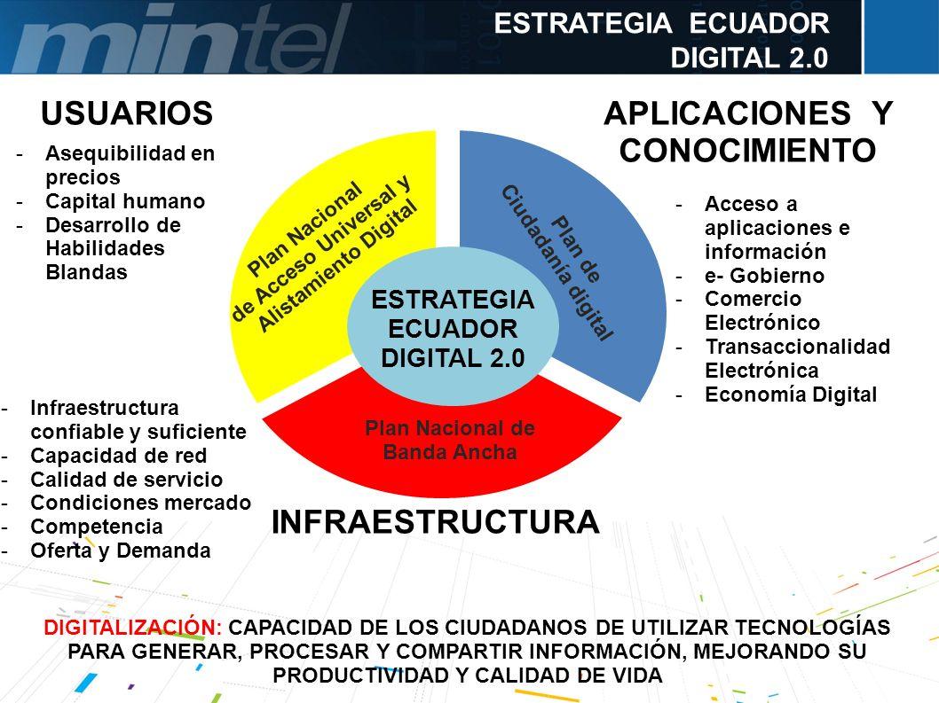 ESTRATEGIA ECUADOR DIGITAL 2.0 Plan Nacional de Acceso Universal y Alistamiento Digital Plan Nacional de Banda Ancha Plan de Ciudadanía digital ESTRAT