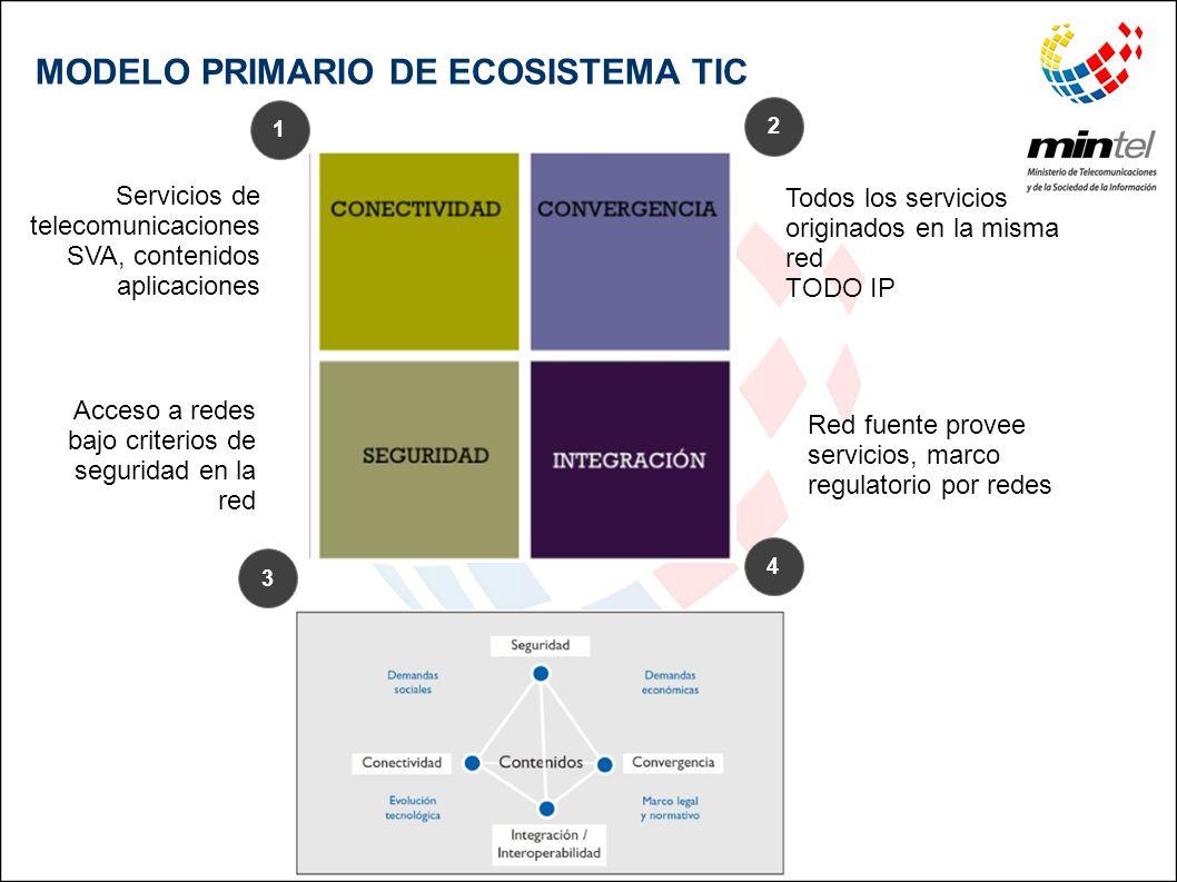 MODELO PRIMARIO DE ECOSISTEMA TIC 1 2 3 4 Red fuente provee servicios, marco regulatorio por redes Acceso a redes bajo criterios de seguridad en la re