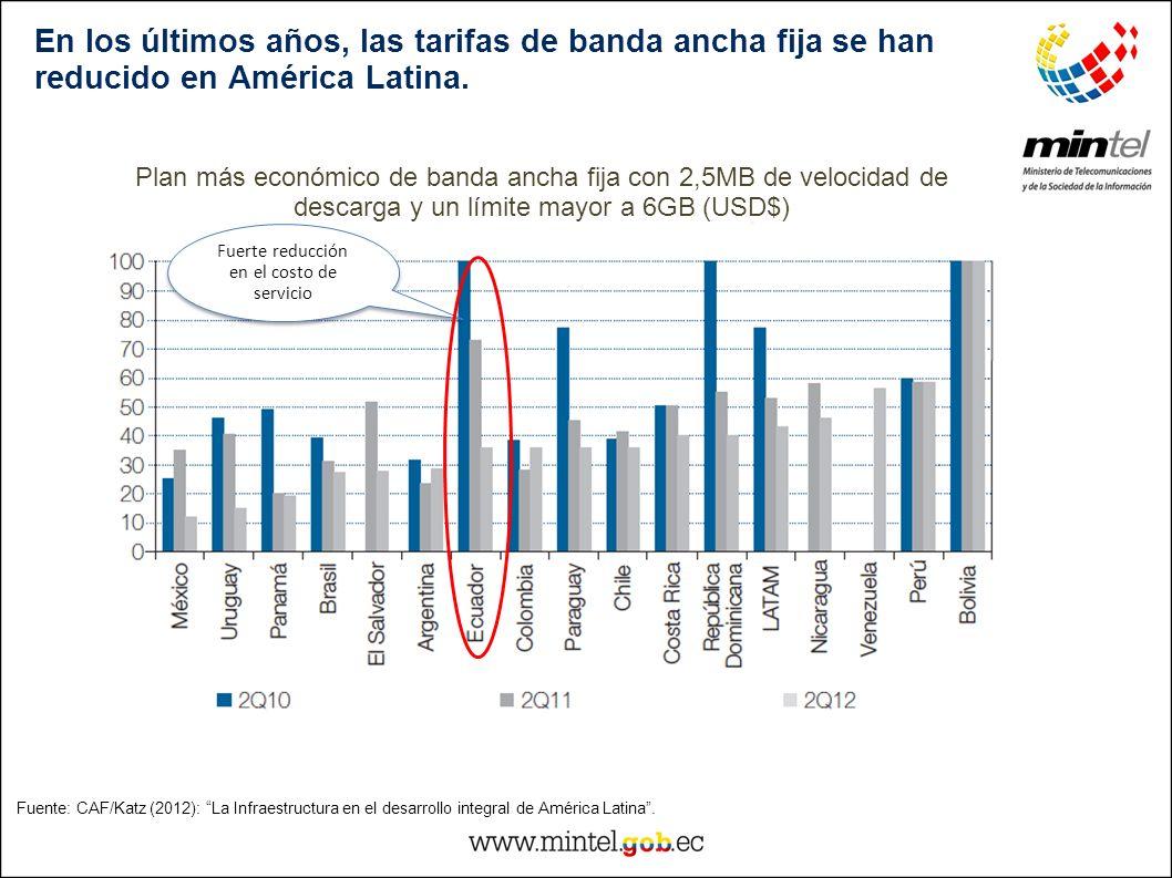 En los últimos años, las tarifas de banda ancha fija se han reducido en América Latina. Fuente: CAF/Katz (2012): La Infraestructura en el desarrollo i
