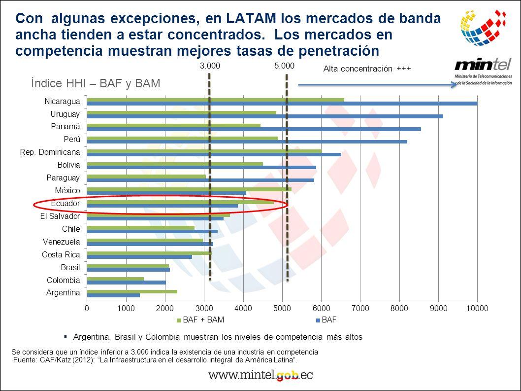 Con algunas excepciones, en LATAM los mercados de banda ancha tienden a estar concentrados. Los mercados en competencia muestran mejores tasas de pene