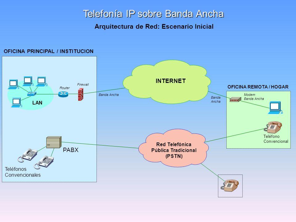 LAN OFICINA PRINCIPAL / INSTITUCION Telefonía IP sobre Banda Ancha Teléfonos Convencionales OFICINA REMOTA / HOGAR Teléfono Convencional INTERNET Red