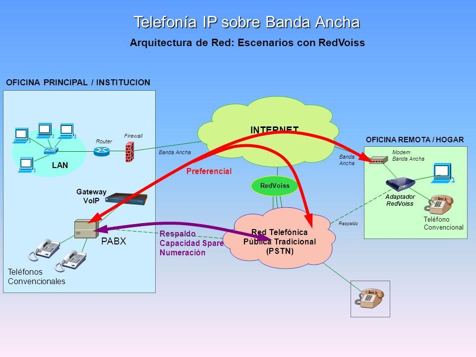 Respaldo Capacidad Spare Numeración LAN OFICINA PRINCIPAL / INSTITUCION Telefonía IP sobre Banda Ancha Teléfonos Convencionales OFICINA REMOTA / HOGAR