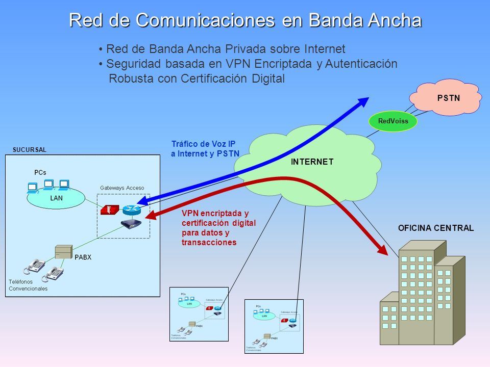 SUCURSAL Red de Comunicaciones en Banda Ancha OFICINA CENTRAL Red de Banda Ancha Privada sobre Internet Seguridad basada en VPN Encriptada y Autentica