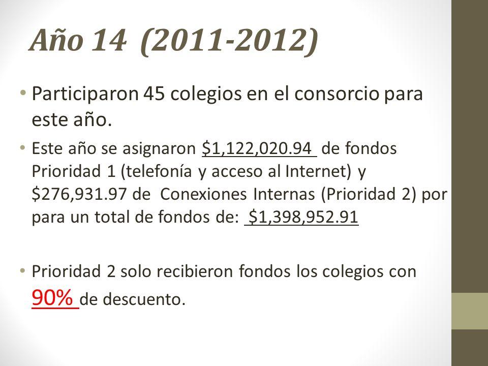 Año 14 (2011-2012) Participaron 45 colegios en el consorcio para este año. Este año se asignaron $1,122,020.94 de fondos Prioridad 1 (telefonía y acce