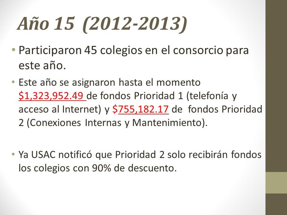 Año 15 (2012-2013) Participaron 45 colegios en el consorcio para este año. Este año se asignaron hasta el momento $1,323,952.49 de fondos Prioridad 1