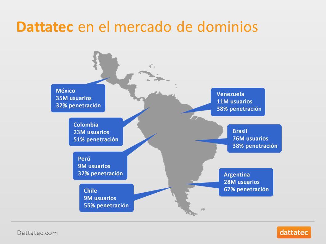 Dattatec.com Entre las 30 compañías de mayor crecimiento a nivel mundial (registros de dominios.com /.net) Fuente://www.registrarstats.com Dattatec en el mercado de dominios