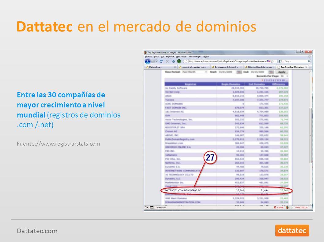Dattatec.com Protección de marca en redes sociales