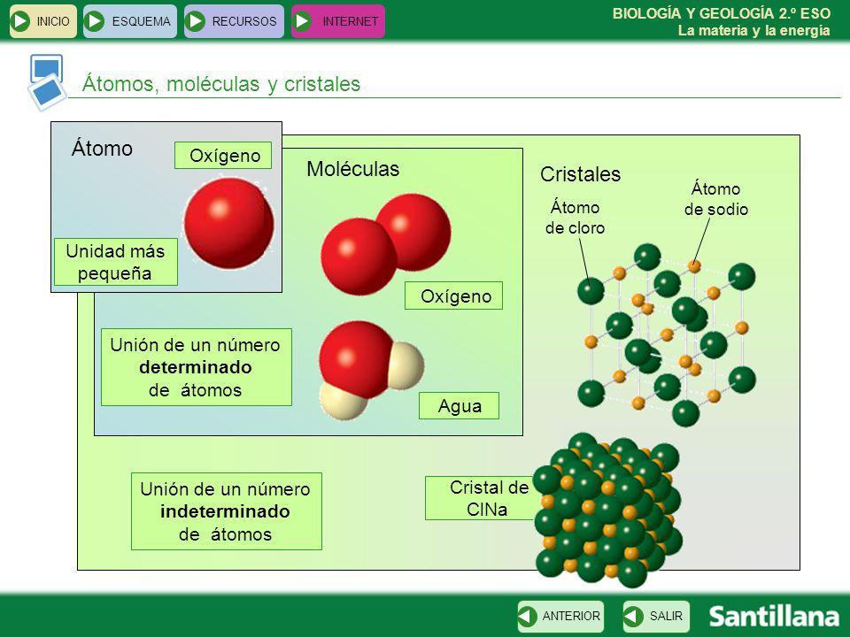 BIOLOGÍA Y GEOLOGÍA 2.º ESO La materia y la energía INICIOESQUEMARECURSOSINTERNET Átomos, moléculas y cristales SALIRANTERIOR Átomo Unidad más pequeña