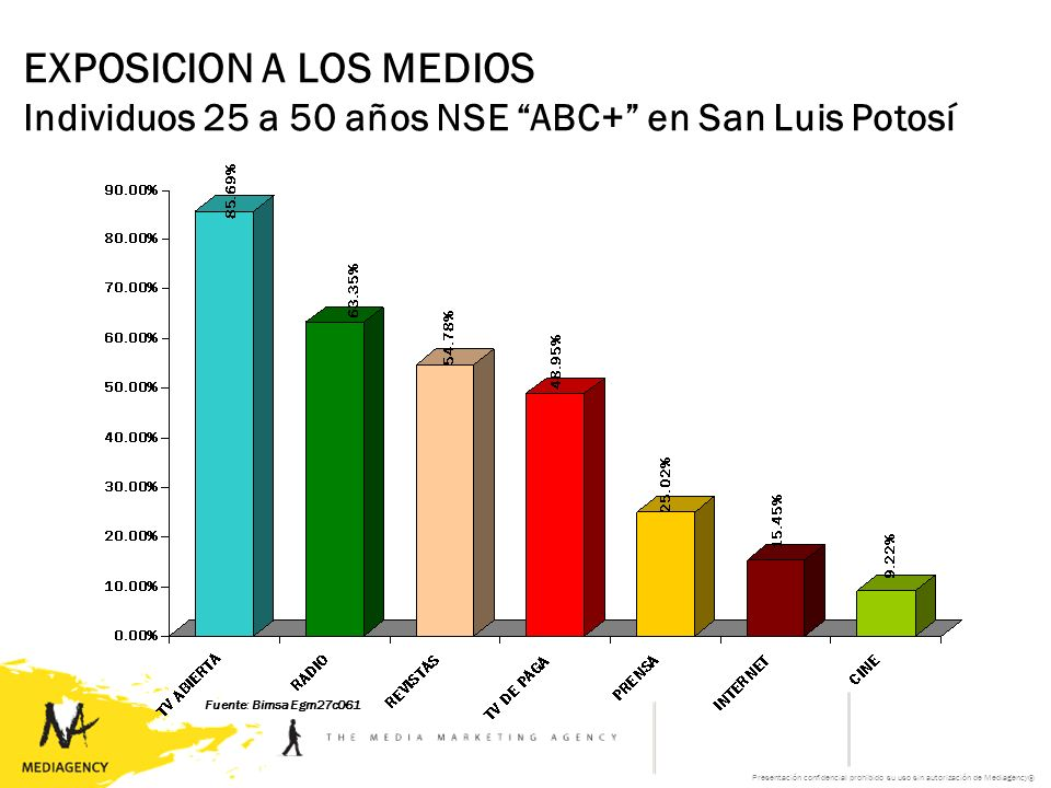 Presentación confidencial prohibido su uso sin autorización de Mediagency® EXPOSICION A LOS MEDIOS Individuos 25 a 50 años NSE ABC+ en San Luis Potosí Fuente: Bimsa Egm27c061