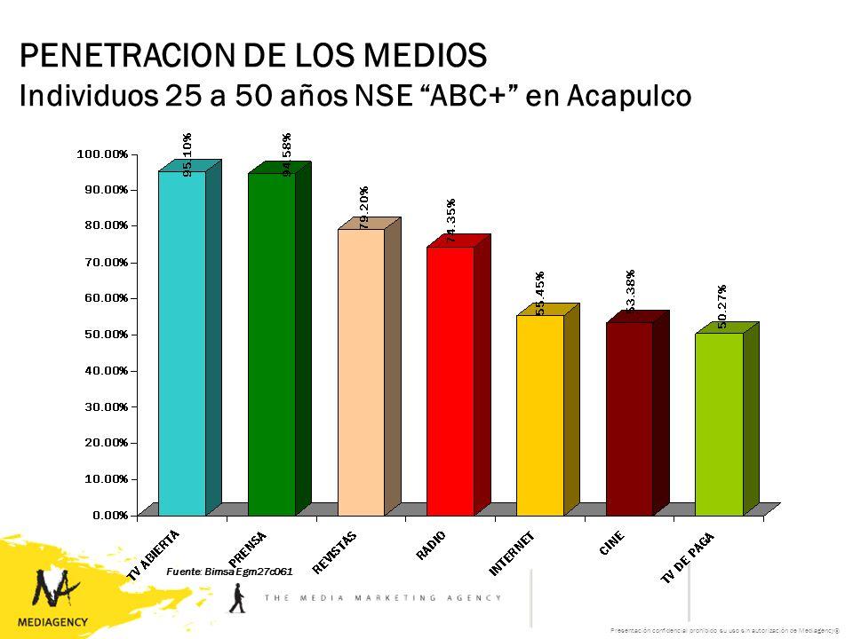 Presentación confidencial prohibido su uso sin autorización de Mediagency® PENETRACION DE LOS MEDIOS Individuos 25 a 50 años NSE ABC+ en Acapulco Fuente: Bimsa Egm27c061