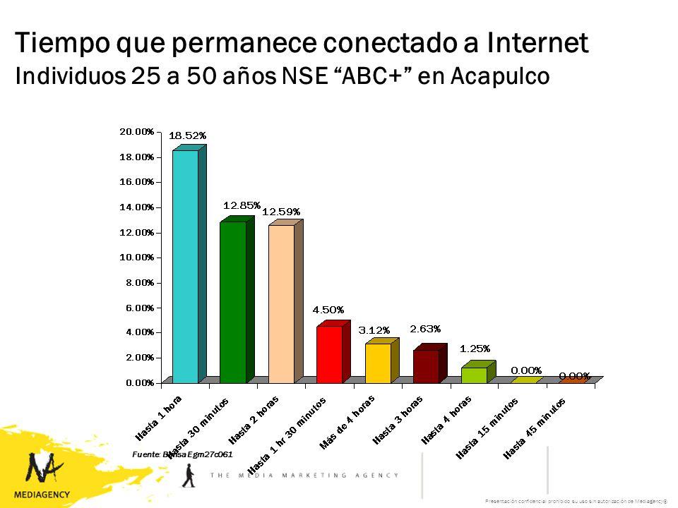Presentación confidencial prohibido su uso sin autorización de Mediagency® Tiempo que permanece conectado a Internet Individuos 25 a 50 años NSE ABC+ en Acapulco Fuente: Bimsa Egm27c061