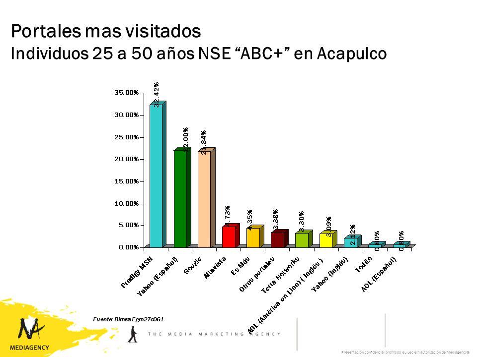 Presentación confidencial prohibido su uso sin autorización de Mediagency® Portales mas visitados Individuos 25 a 50 años NSE ABC+ en Acapulco Fuente: Bimsa Egm27c061