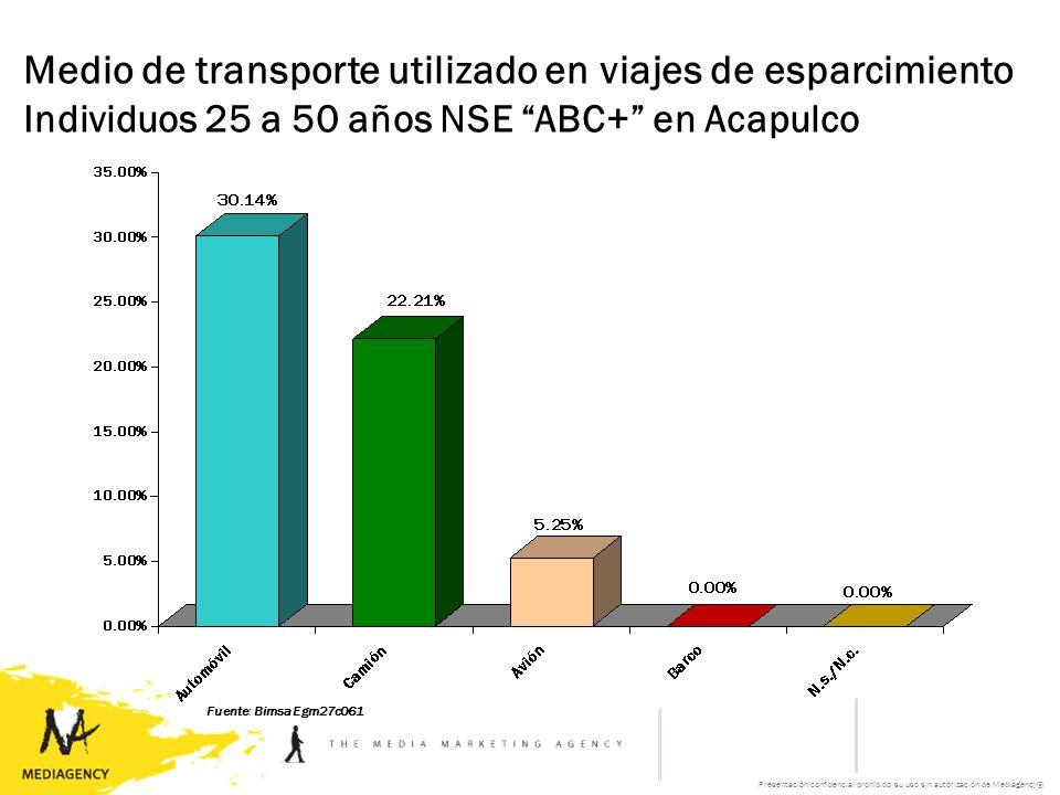 Presentación confidencial prohibido su uso sin autorización de Mediagency® Fuente: Bimsa Egm27c061 Medio de transporte utilizado en viajes de esparcimiento Individuos 25 a 50 años NSE ABC+ en Acapulco