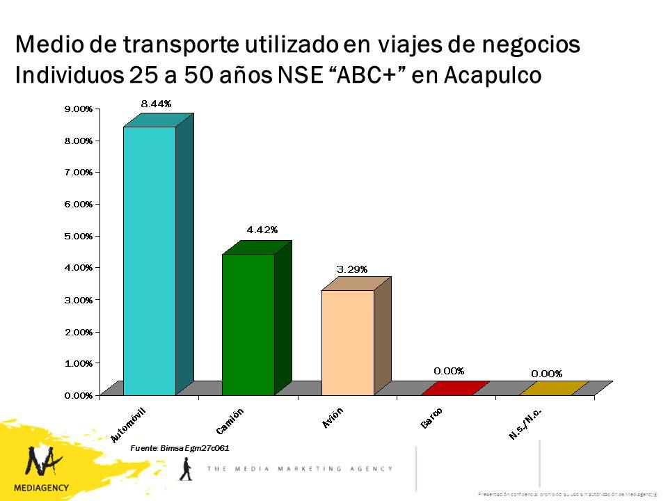 Presentación confidencial prohibido su uso sin autorización de Mediagency® Medio de transporte utilizado en viajes de negocios Individuos 25 a 50 años NSE ABC+ en Acapulco Fuente: Bimsa Egm27c061