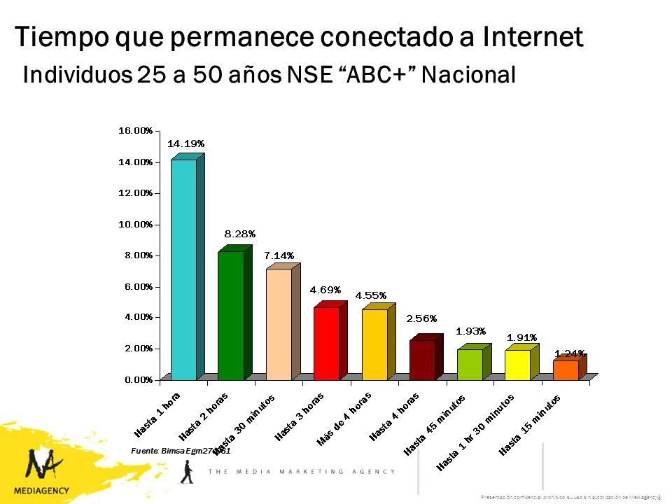 Presentación confidencial prohibido su uso sin autorización de Mediagency® Tiempo que permanece conectado a Internet Individuos 25 a 50 años NSE ABC+ Nacional Fuente: Bimsa Egm27c061