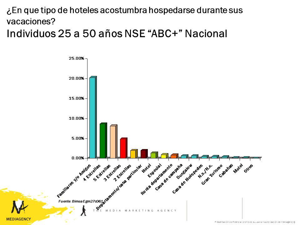 Presentación confidencial prohibido su uso sin autorización de Mediagency® ¿En que tipo de hoteles acostumbra hospedarse durante sus vacaciones.