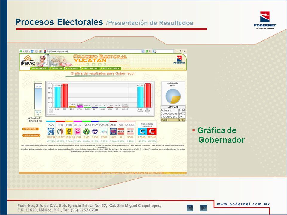 Procesos Electorales /Reconocimientos Yucatán 2007 Michoacán 2007 Baja California Sur 2008