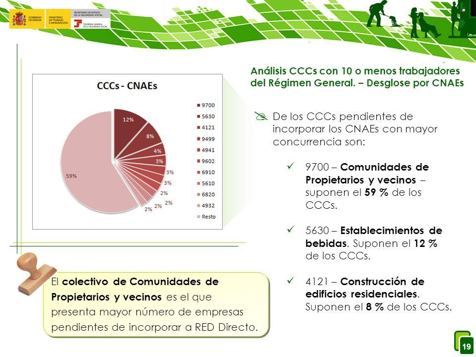 19 De los CCCs pendientes de incorporar los CNAEs con mayor concurrencia son: 9700 – Comunidades de Propietarios y vecinos – suponen el 59 % de los CCCs.