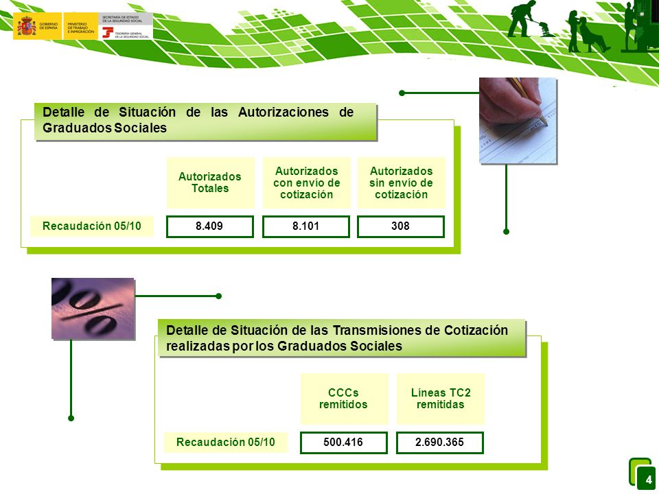4 Autorizados sin envío de cotización Autorizados con envío de cotización Autorizados Totales Recaudación 05/10 8.4098.101308 Detalle de Situación de las Autorizaciones de Graduados Sociales Líneas TC2 remitidas CCCs remitidos Recaudación 05/10 500.4162.690.365 Detalle de Situación de las Transmisiones de Cotización realizadas por los Graduados Sociales