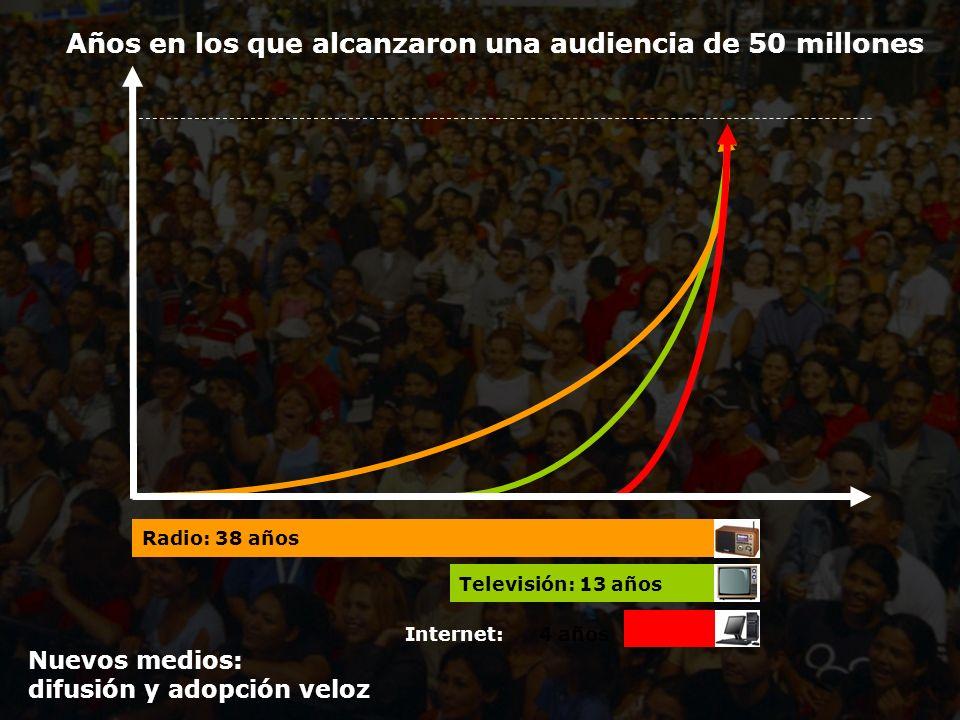 Estudio de Comercio Electrónico en la Argentina Años en los que alcanzaron una audiencia de 50 millones Radio: 38 años Televisión: 13 años Internet: 4 años Nuevos medios: difusión y adopción veloz