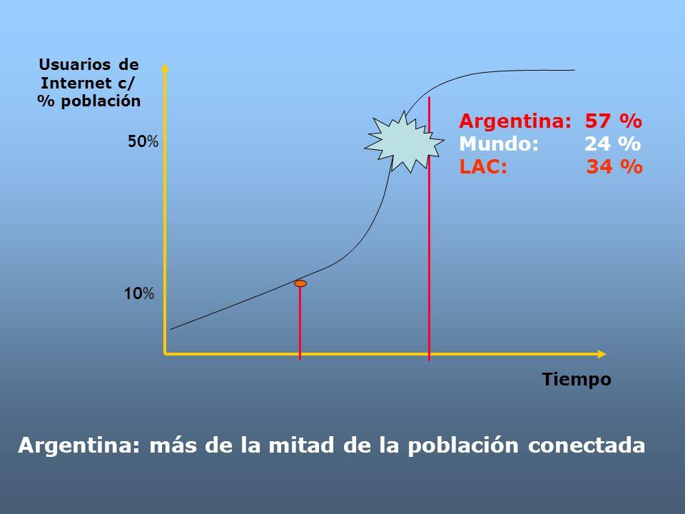 Dr. Alejandro Prince 5 Usuarios de Internet c/ % población 10% 50% Argentina: 57 % Mundo: 24 % LAC: 34 % Tiempo Argentina: más de la mitad de la pobla