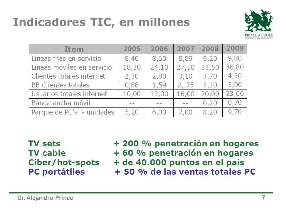 Dr. Alejandro Prince 7 Indicadores TIC, en millones TV sets+ 200 % penetración en hogares TV cable+ 60 % penetración en hogares Ciber/hot-spots+ de 40