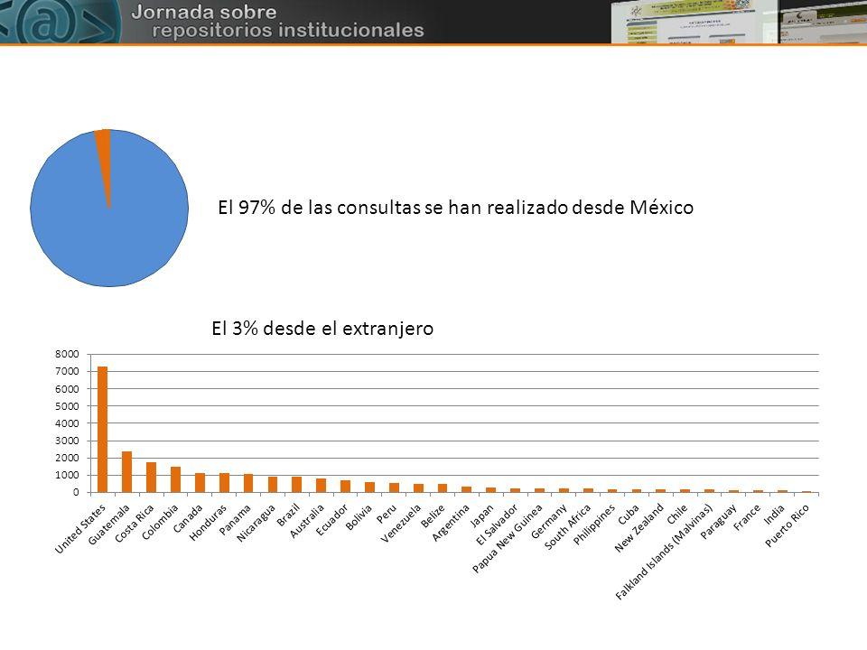 El 97% de las consultas se han realizado desde México El 3% desde el extranjero