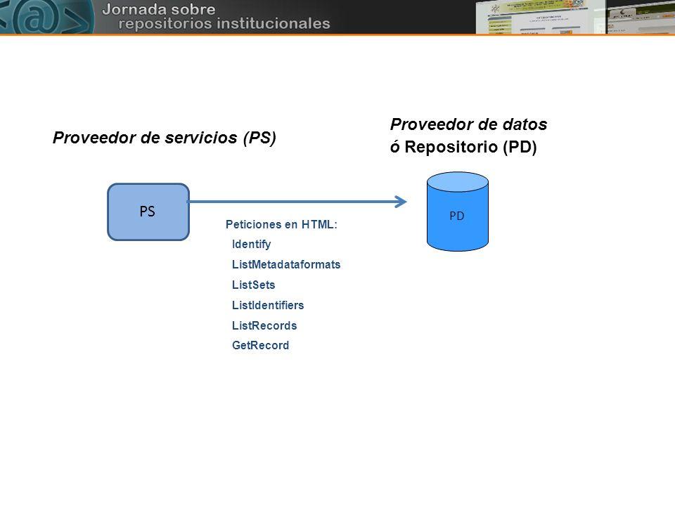 PD PS Proveedor de datos ó Repositorio (PD) Proveedor de servicios (PS) Peticiones en HTML: Identify ListMetadataformats ListSets ListIdentifiers List