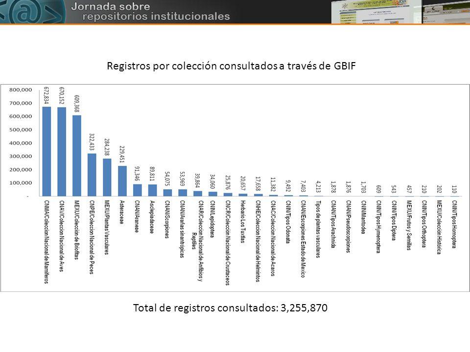 Registros por colección consultados a través de GBIF Total de registros consultados: 3,255,870