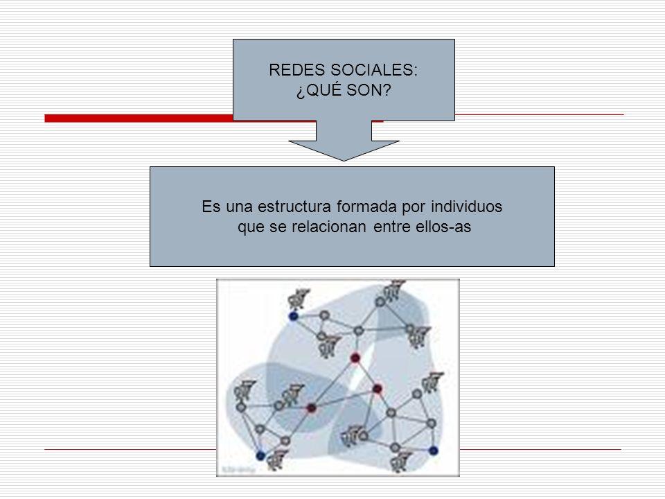 REDES SOCIALES: ¿QUÉ SON? Es una estructura formada por individuos que se relacionan entre ellos-as