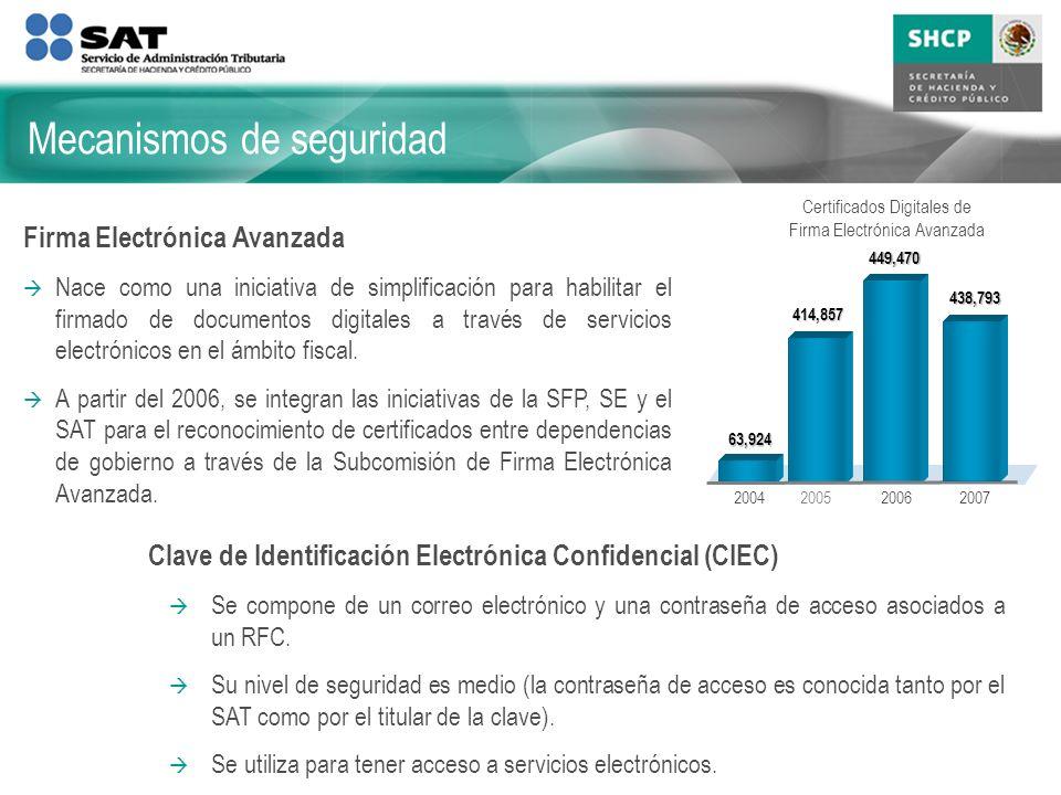 Clave de Identificación Electrónica Confidencial (CIEC) Se compone de un correo electrónico y una contraseña de acceso asociados a un RFC. Su nivel de
