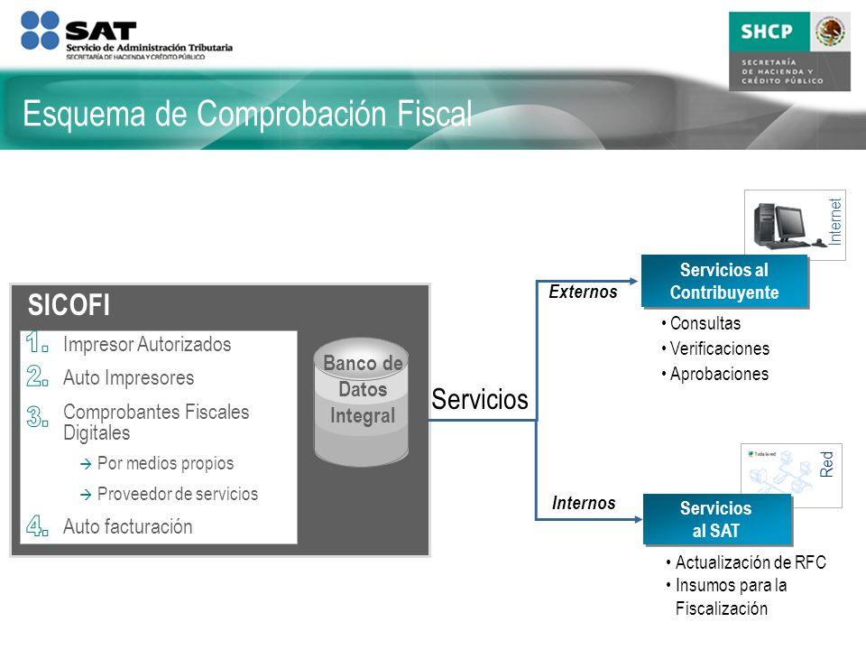 Esquema de Comprobación Fiscal Red Internet Banco de Datos Integral Servicios al Contribuyente Servicios al Contribuyente Servicios al SAT Servicios a