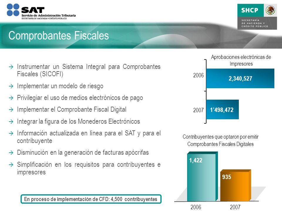 Comprobantes Fiscales Instrumentar un Sistema Integral para Comprobantes Fiscales (SICOFI) Implementar un modelo de riesgo Privilegiar el uso de medio