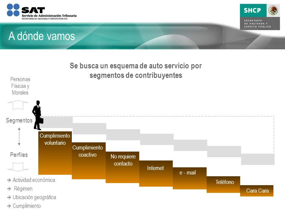 Se busca un esquema de auto servicio por segmentos de contribuyentes Segmentos Perfiles Cumplimiento voluntario Cumplimiento coactivo No requiere cont