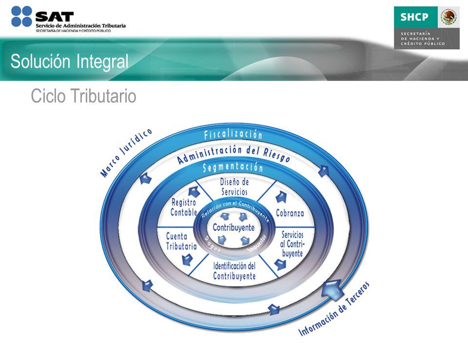Solución Integral Ciclo Tributario