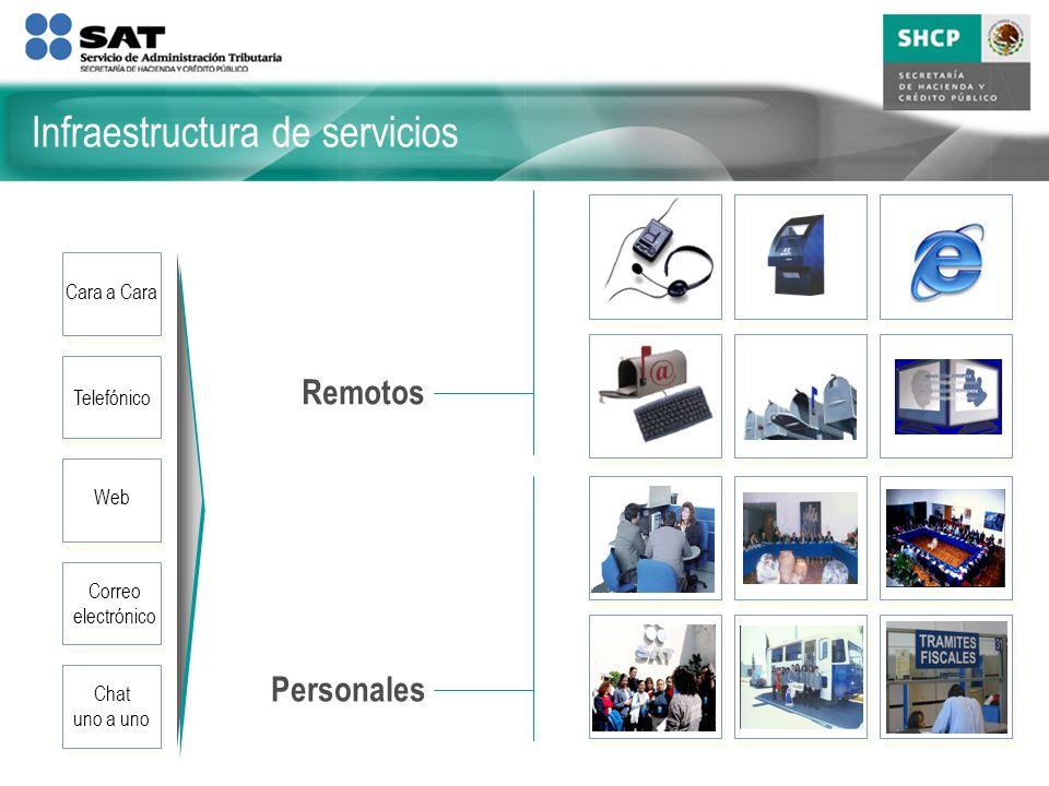 Personales Remotos Cara a Cara Telefónico Web Correo electrónico Chat uno a uno Infraestructura de servicios