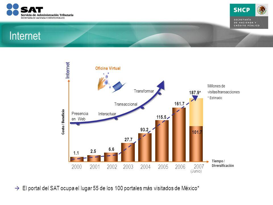 Internet Tiempo / Diversificación Costo / Beneficio Interactuar Presencia en Web Transaccional Transformar Oficina Virtual Millones de visitas/transacciones * Estimado 2006200020012002200320042005 2007 (Junio) 1.1 2.5 6.6 27.7 93.2 115.5 161.7 187.9* 101.7 Internet El portal del SAT ocupa el lugar 55 de los 100 portales más visitados de México*