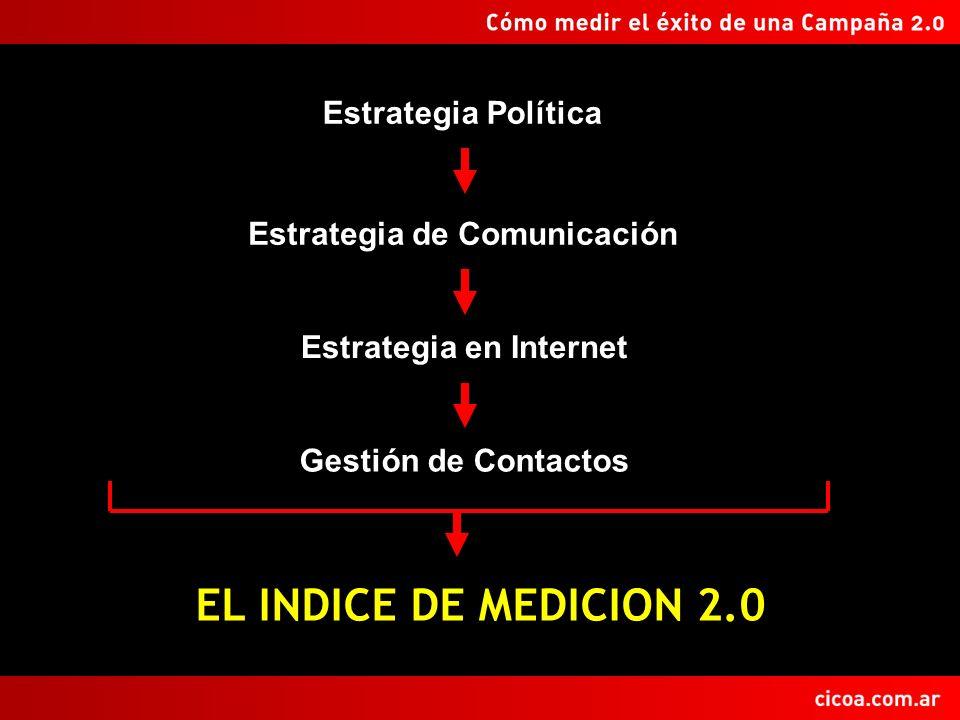 EL INDICE DE MEDICION 2.0 Estrategia Política Estrategia de Comunicación Estrategia en Internet Gestión de Contactos