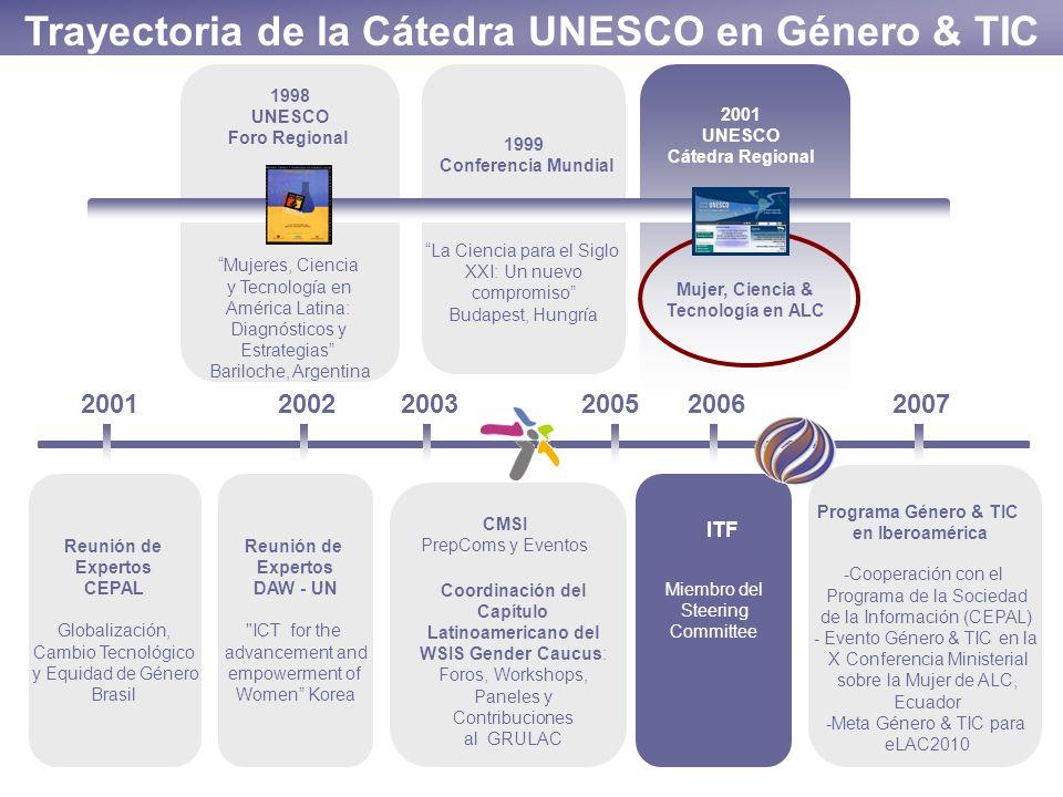 Trayectoria de la Cátedra UNESCO en Género & TIC 1998 UNESCO Foro Regional Mujeres, Ciencia y Tecnología en América Latina: Diagnósticos y Estrategias