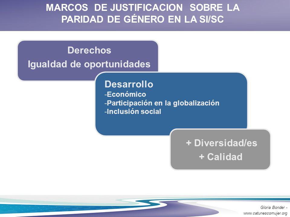 Derechos Igualdad de oportunidades Desarrollo -Económico -Participación en la globalización -Inclusión social + Diversidad/es + Calidad MARCOS DE JUST