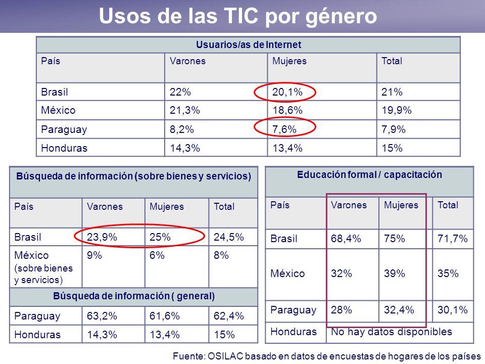 Usos de las TIC por género Usuarios/as de Internet PaísVaronesMujeresTotal Brasil22%20,1%21% México21,3%18,6%19,9% Paraguay8,2%7,6%7,9% Honduras14,3%1