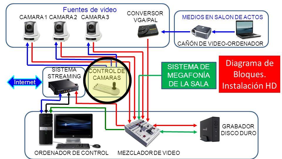 CAMARA 1 CAMARA 2 CONVERSOR VGA/PAL Fuentes de video Internet GRABADOR DISCO DURO MEZCLADOR DE VIDEOORDENADOR DE CONTROL SISTEMA STREAMING MEDIOS EN S
