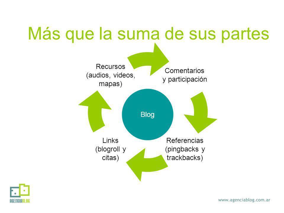 Comentarios y participación Referencias (pingbacks y trackbacks) Links (blogroll y citas) Recursos (audios, videos, mapas) Blog Más que la suma de sus